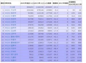カスタム検索 2045年 大分県 の市町村将来推計人口ランキング