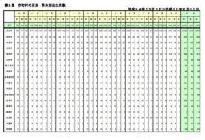 平成29~30年大分県市町村別出生数