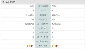 2019J1第5節大分VS広島