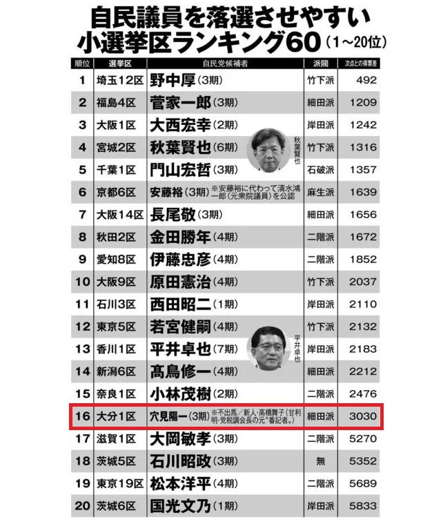 自民党議員を落選させやすい小選挙区ランキングに大分一区高橋まいこさん16位にランクイン。